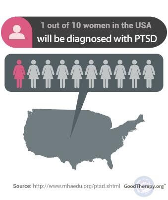 Women and PTSD